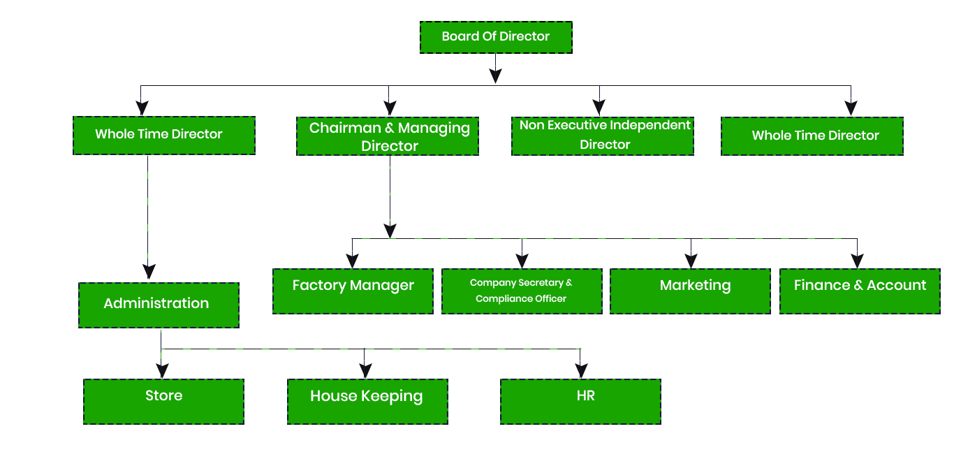 Organization Structure Bansal Roofing Products Limited